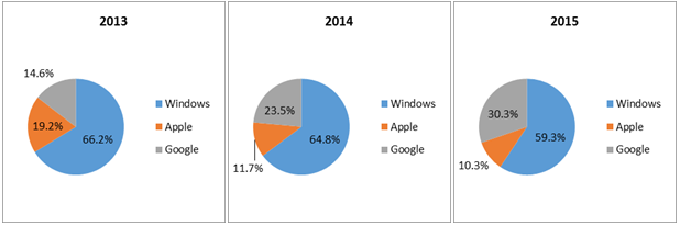 2015 Laptop Sales