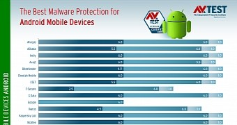Macronstore - Macron Norge Getting Antivirus intended for Android